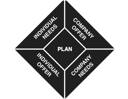 Black and white quadrant of plan and implementation